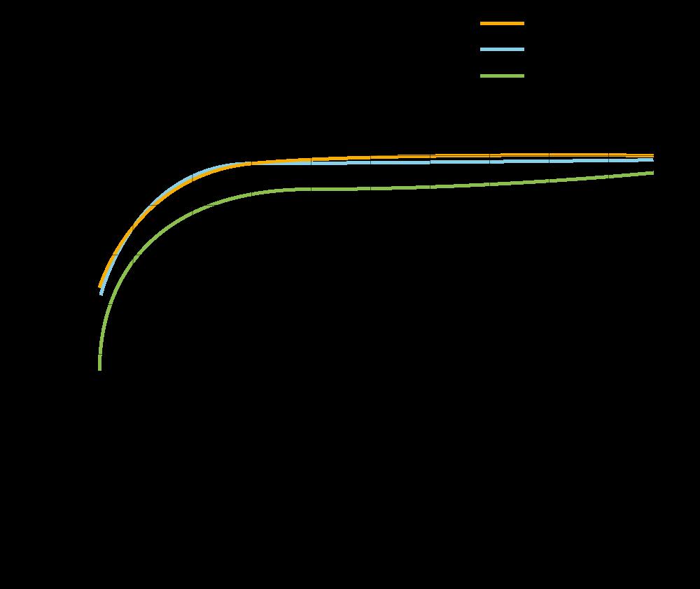 2X Series Efficciency PV 2500