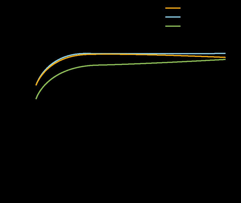 2X Series Efficciency PV 2600